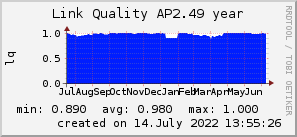 ap2.49_200x50_001eff_00ff1e_ff1e00_AREA_year.png