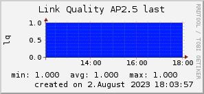 ap2.5_200x50_001eff_00ff1e_ff1e00_AREA_last.png