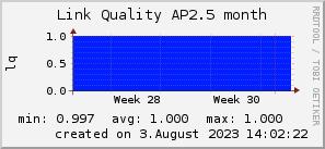 ap2.5_200x50_001eff_00ff1e_ff1e00_AREA_month.png