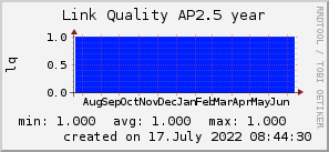ap2.5_200x50_001eff_00ff1e_ff1e00_AREA_year.png
