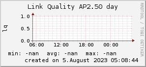 ap2.50_200x50_001eff_00ff1e_ff1e00_AREA_day.png