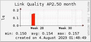 ap2.50_200x50_001eff_00ff1e_ff1e00_AREA_month.png