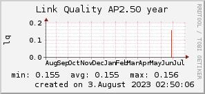 ap2.50_200x50_001eff_00ff1e_ff1e00_AREA_year.png