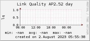 ap2.52_200x50_001eff_00ff1e_ff1e00_AREA_day.png