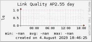ap2.55_200x50_001eff_00ff1e_ff1e00_AREA_day.png