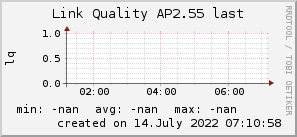 ap2.55_200x50_001eff_00ff1e_ff1e00_AREA_last.png