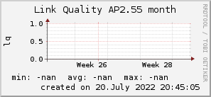 ap2.55_200x50_001eff_00ff1e_ff1e00_AREA_month.png