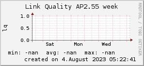 ap2.55_200x50_001eff_00ff1e_ff1e00_AREA_week.png