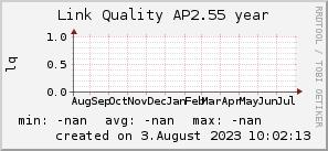 ap2.55_200x50_001eff_00ff1e_ff1e00_AREA_year.png