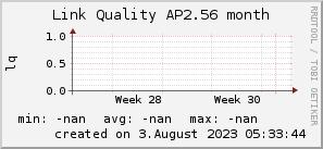 ap2.56_200x50_001eff_00ff1e_ff1e00_AREA_month.png