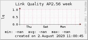 ap2.56_200x50_001eff_00ff1e_ff1e00_AREA_week.png
