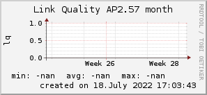 ap2.57_200x50_001eff_00ff1e_ff1e00_AREA_month.png