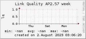 ap2.57_200x50_001eff_00ff1e_ff1e00_AREA_week.png