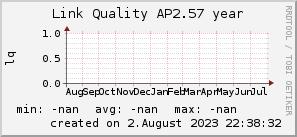 ap2.57_200x50_001eff_00ff1e_ff1e00_AREA_year.png