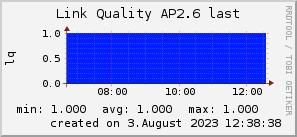 ap2.6_200x50_001eff_00ff1e_ff1e00_AREA_last.png