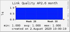 ap2.6_200x50_001eff_00ff1e_ff1e00_AREA_month.png