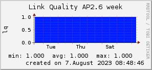ap2.6_200x50_001eff_00ff1e_ff1e00_AREA_week.png