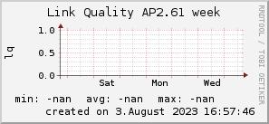 ap2.61_200x50_001eff_00ff1e_ff1e00_AREA_week.png