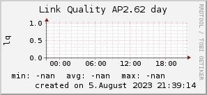 ap2.62_200x50_001eff_00ff1e_ff1e00_AREA_day.png
