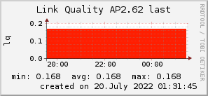 ap2.62_200x50_001eff_00ff1e_ff1e00_AREA_last.png