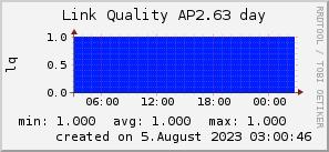 ap2.63_200x50_001eff_00ff1e_ff1e00_AREA_day.png