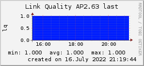 ap2.63_200x50_001eff_00ff1e_ff1e00_AREA_last.png