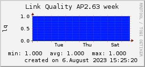 ap2.63_200x50_001eff_00ff1e_ff1e00_AREA_week.png