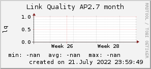 ap2.7_200x50_001eff_00ff1e_ff1e00_AREA_month.png