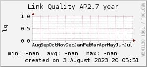 ap2.7_200x50_001eff_00ff1e_ff1e00_AREA_year.png
