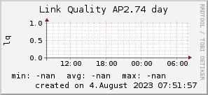 ap2.74_200x50_001eff_00ff1e_ff1e00_AREA_day.png