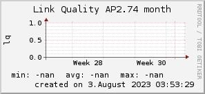 ap2.74_200x50_001eff_00ff1e_ff1e00_AREA_month.png