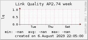 ap2.74_200x50_001eff_00ff1e_ff1e00_AREA_week.png