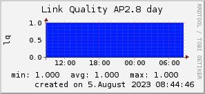 ap2.8_200x50_001eff_00ff1e_ff1e00_AREA_day.png
