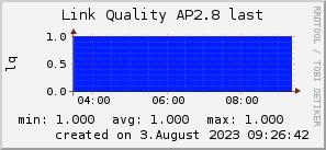 ap2.8_200x50_001eff_00ff1e_ff1e00_AREA_last.png