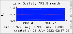 ap2.8_200x50_001eff_00ff1e_ff1e00_AREA_month.png