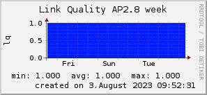 ap2.8_200x50_001eff_00ff1e_ff1e00_AREA_week.png