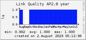 ap2.8_200x50_001eff_00ff1e_ff1e00_AREA_year.png