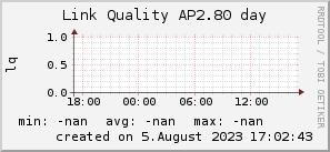 ap2.80_200x50_001eff_00ff1e_ff1e00_AREA_day.png