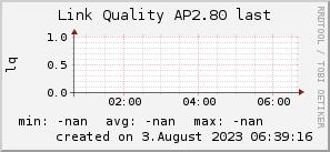 ap2.80_200x50_001eff_00ff1e_ff1e00_AREA_last.png