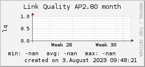 ap2.80_200x50_001eff_00ff1e_ff1e00_AREA_month.png