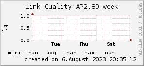 ap2.80_200x50_001eff_00ff1e_ff1e00_AREA_week.png