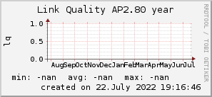ap2.80_200x50_001eff_00ff1e_ff1e00_AREA_year.png