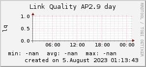 ap2.9_200x50_001eff_00ff1e_ff1e00_AREA_day.png