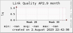 ap2.9_200x50_001eff_00ff1e_ff1e00_AREA_month.png