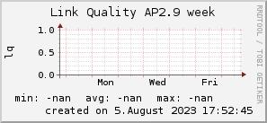 ap2.9_200x50_001eff_00ff1e_ff1e00_AREA_week.png
