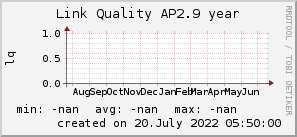 ap2.9_200x50_001eff_00ff1e_ff1e00_AREA_year.png