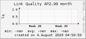 ap2.99_200x50_001eff_00ff1e_ff1e00_AREA_month.png