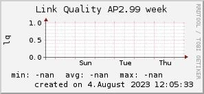 ap2.99_200x50_001eff_00ff1e_ff1e00_AREA_week.png