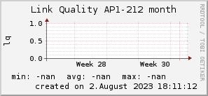 ap212_200x50_001eff_00ff1e_ff1e00_AREA_month.png