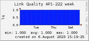 ap222_200x50_001eff_00ff1e_ff1e00_AREA_week.png